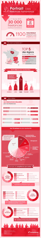 Infographie : Le portrait des freelances humaniance